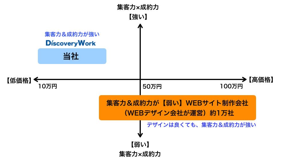 ディスカバリーワーク WEBサイト制作会社 ポジショニングマップ